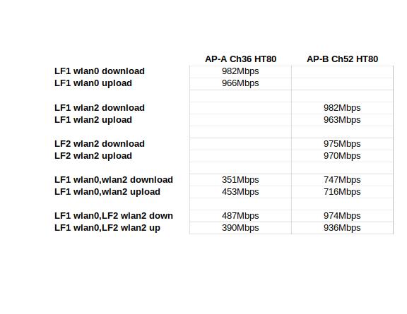 adjacent-channel-tput2
